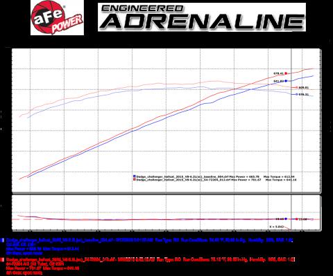afe-power-momentum-intake-challenger-hellcat-dyno